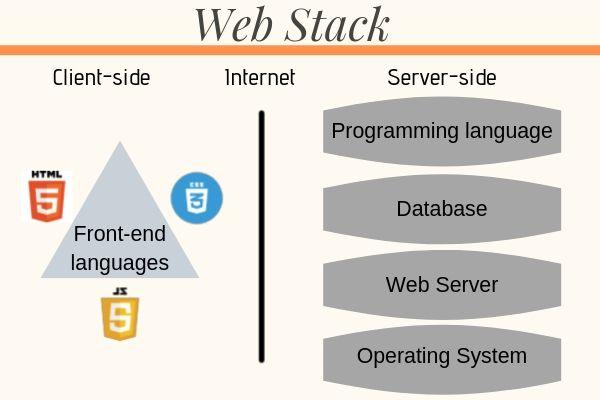 Web technology, web stack